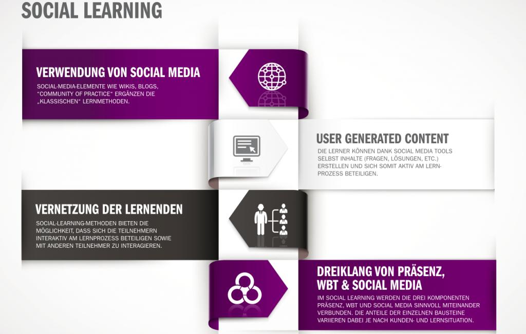 Social Learning Infografik