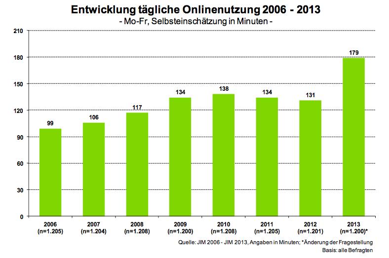 Entwicklung Online-Nutzung 2006-2013