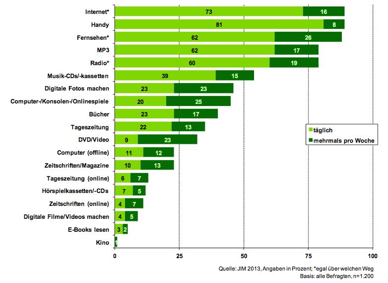 Medienbeschäftigung der Jugendlichen in der Freizeit 2013